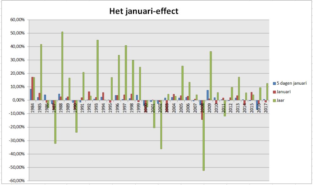 Grafiek staafdiagrammen van het januari-effect